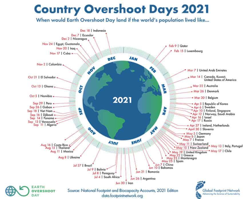 29 Ιουλίου 2021: Ημέρα Εξάντλησης Φυσικών Πόρων. Από Σήμερα Ζούμε με Πίστωση.